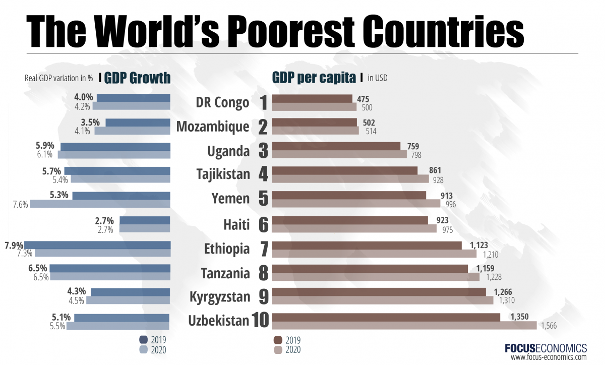 focuseconomics_poorest_countries_nov_2018-01